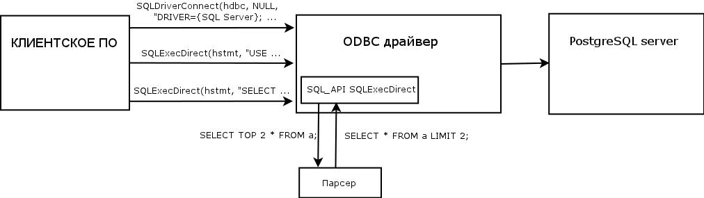 """Запуск серверной части  """"1C:Предприятие 7.7 """" на платформе Linux (1c sql postgresql) ."""